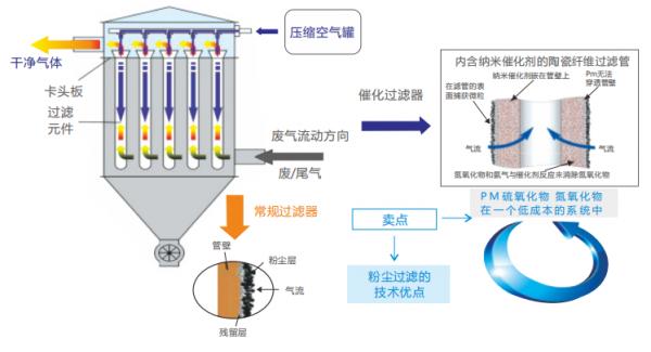 高温废气过滤系统